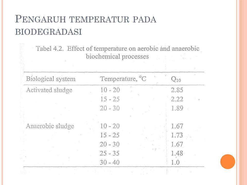 Pengaruh temperatur pada biodegradasi
