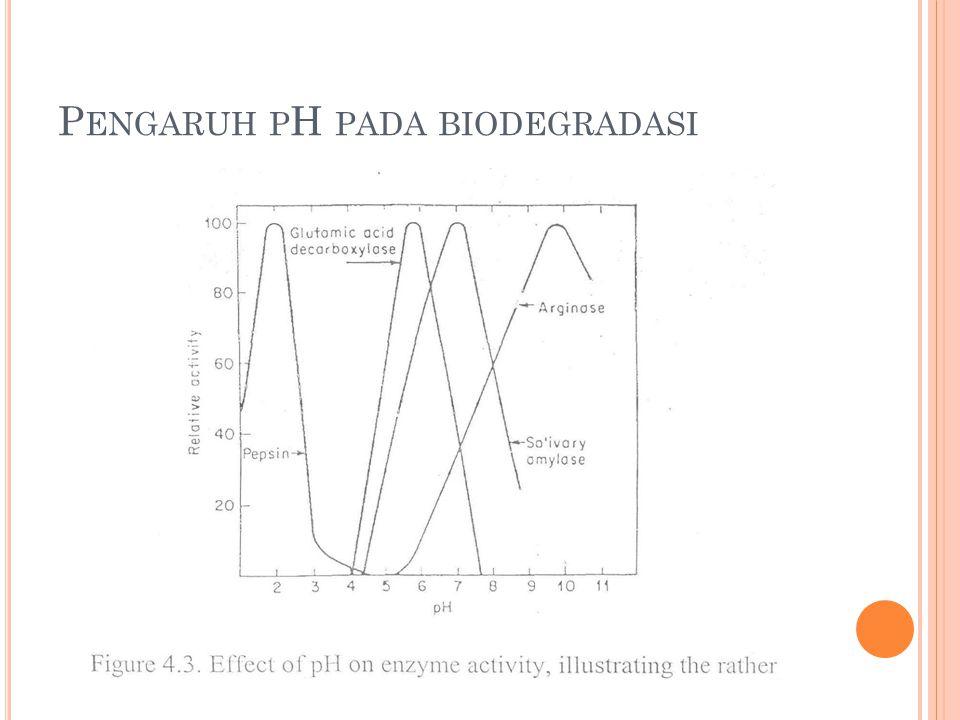 Pengaruh pH pada biodegradasi