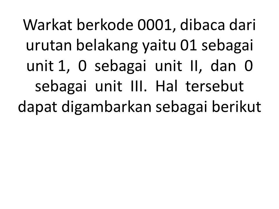 Warkat berkode 0001, dibaca dari urutan belakang yaitu 01 sebagai unit 1, 0 sebagai unit II, dan 0 sebagai unit III.