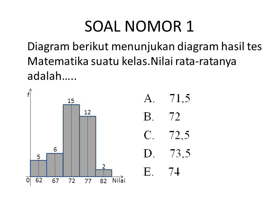 SOAL NOMOR 1 Diagram berikut menunjukan diagram hasil tes Matematika suatu kelas.Nilai rata-ratanya adalah…..
