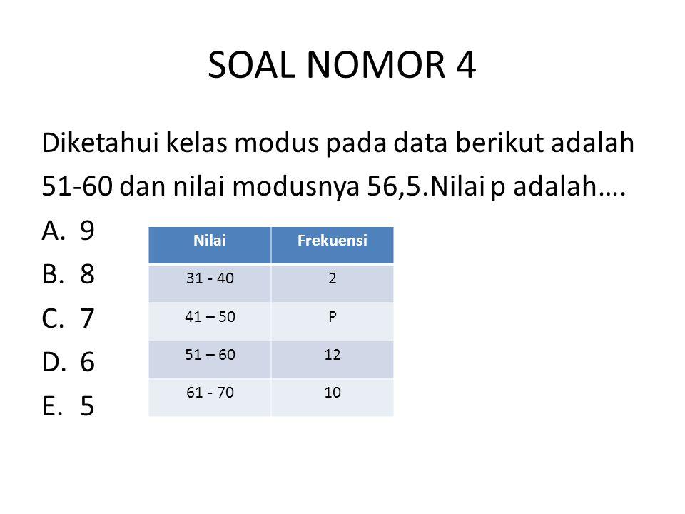 SOAL NOMOR 4 Diketahui kelas modus pada data berikut adalah