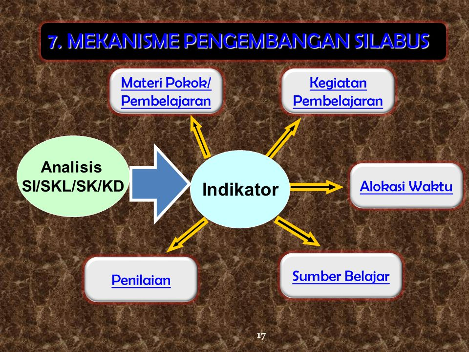7. MEKANISME PENGEMBANGAN SILABUS