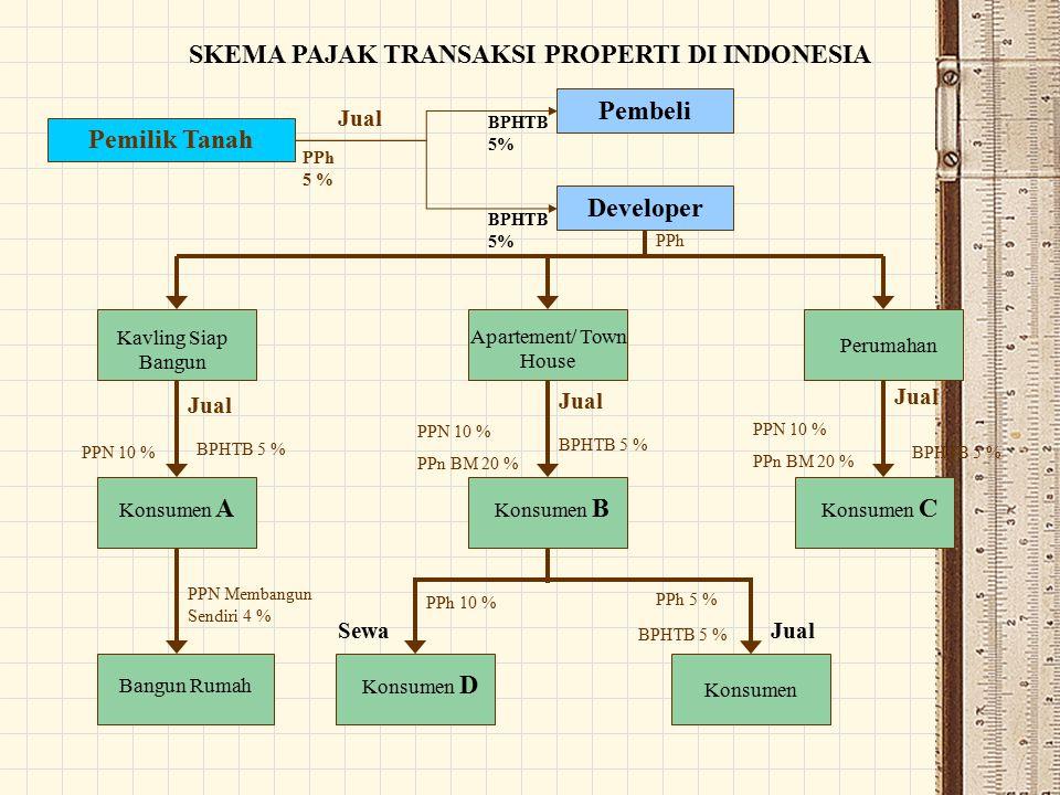 SKEMA PAJAK TRANSAKSI PROPERTI DI INDONESIA