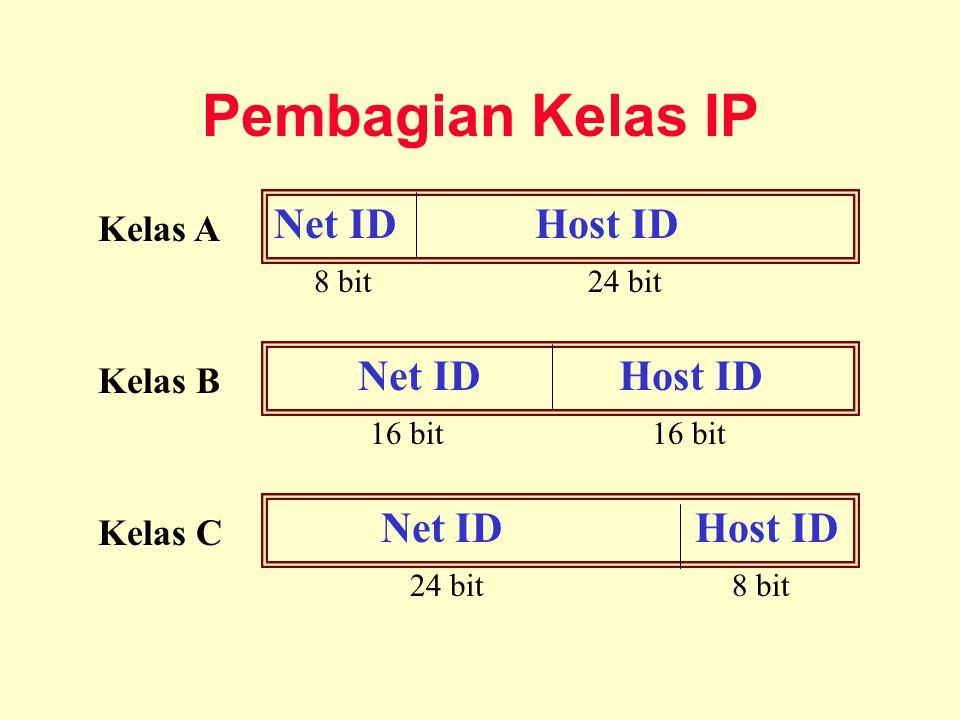 Pembagian Kelas IP Net ID Host ID Net ID Host ID Net ID Host ID