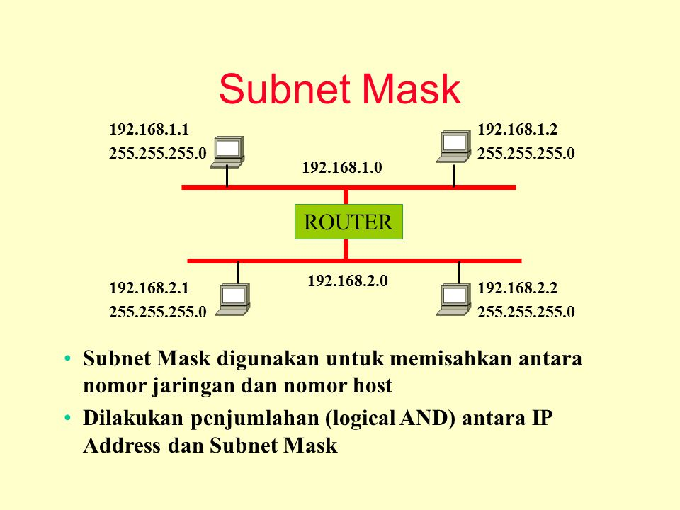 Subnet Mask ROUTER. 192.168.1.0. 192.168.2.0. 192.168.1.1. 255.255.255.0. 192.168.1.2. 192.168.2.1.