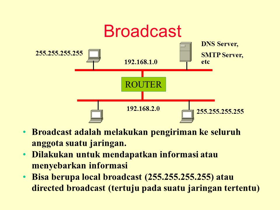 Broadcast ROUTER. 192.168.1.0. 192.168.2.0. 255.255.255.255. DNS Server, SMTP Server, etc.