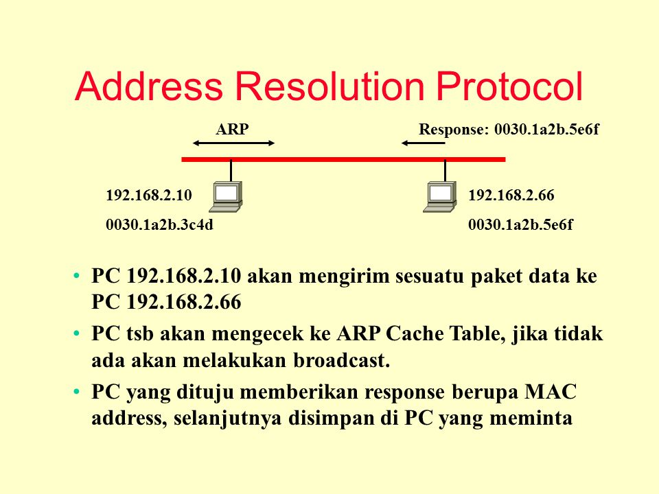 Address Resolution Protocol