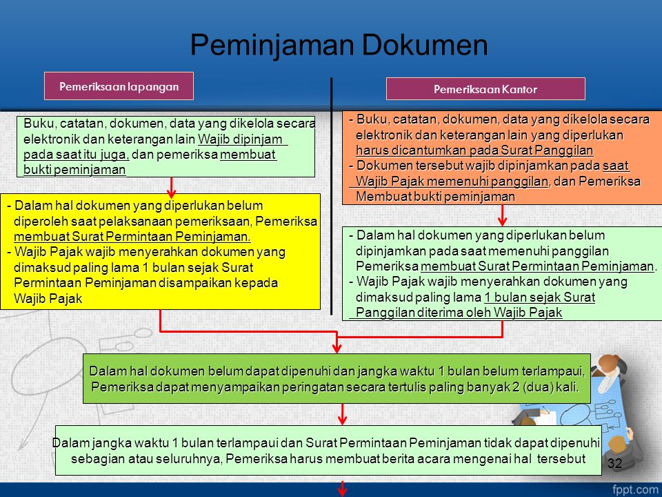 Peminjaman Dokumen Pemeriksaan lapangan Pemeriksaan Kantor