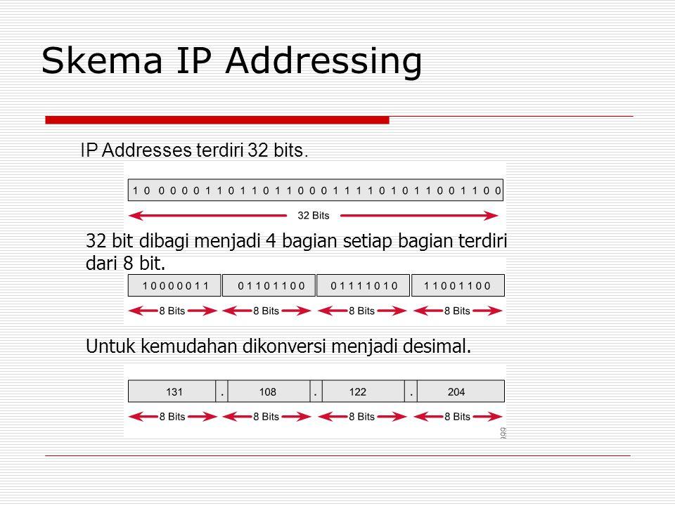 Skema IP Addressing IP Addresses terdiri 32 bits.