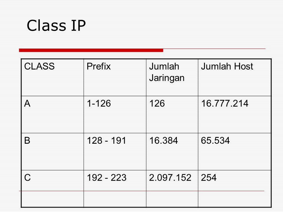 Class IP CLASS Prefix Jumlah Jaringan Jumlah Host A 1-126 126