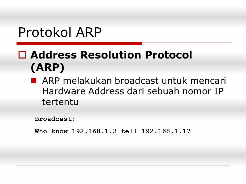 Protokol ARP Address Resolution Protocol (ARP)