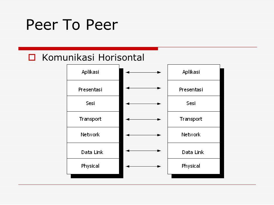 Peer To Peer Komunikasi Horisontal