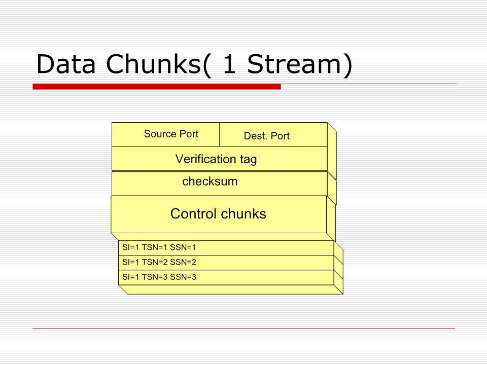 Data Chunks( 1 Stream)