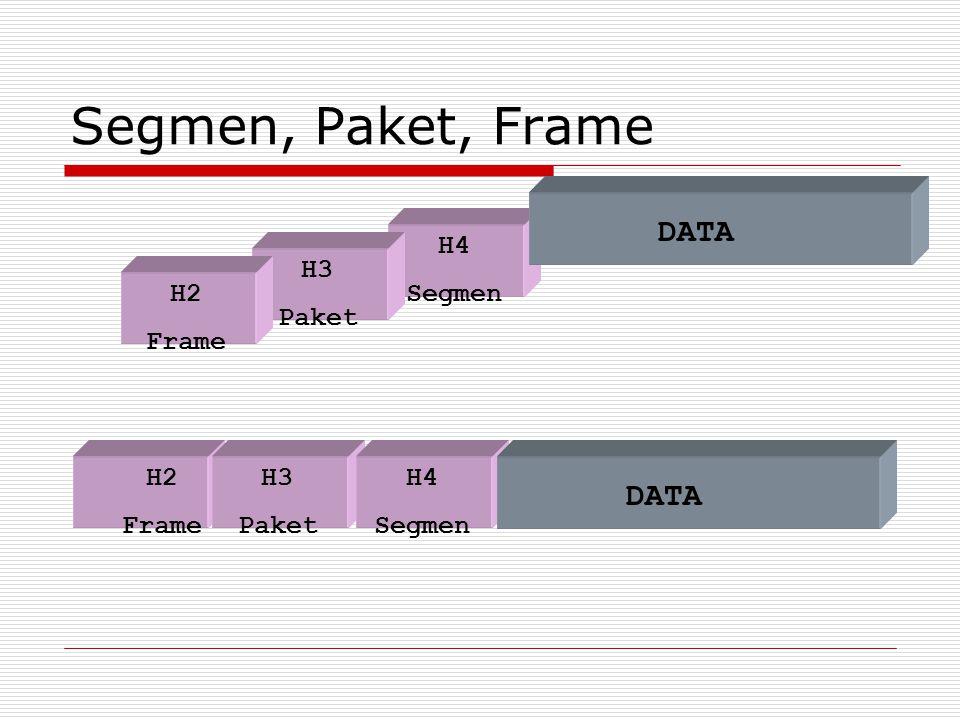 Segmen, Paket, Frame DATA DATA H4 Segmen H3 Paket H2 Frame H2 Frame H3