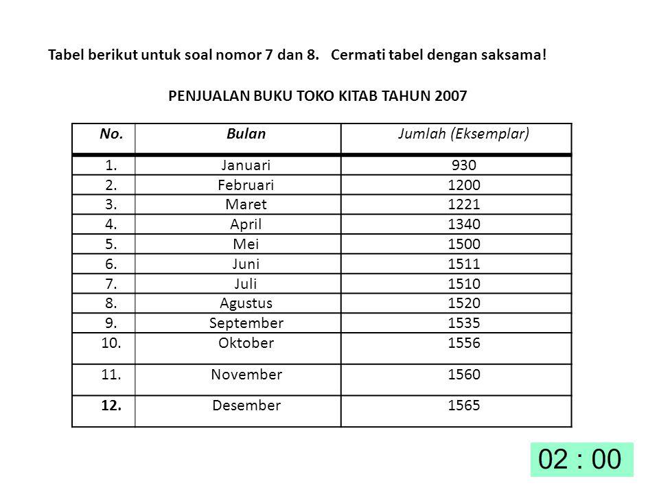 Tabel berikut untuk soal nomor 7 dan 8. Cermati tabel dengan saksama!