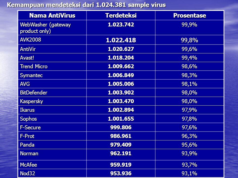 Kemampuan mendeteksi dari 1.024.381 sample virus