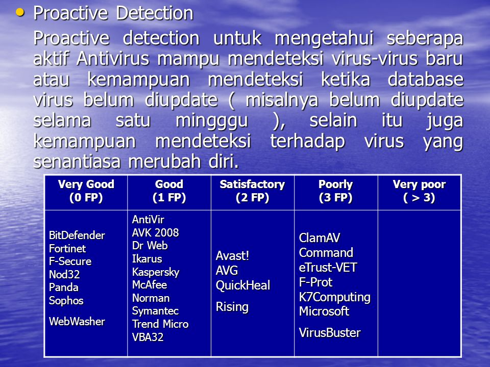 Proactive Detection