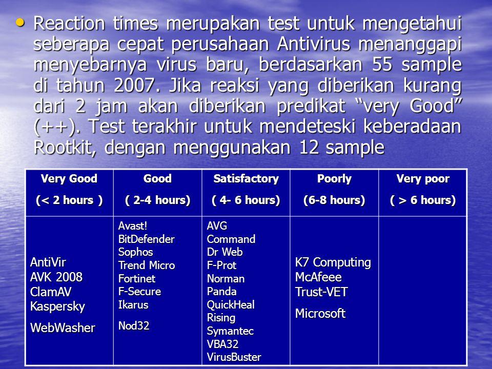 Satisfactory ( 4- 6 hours)