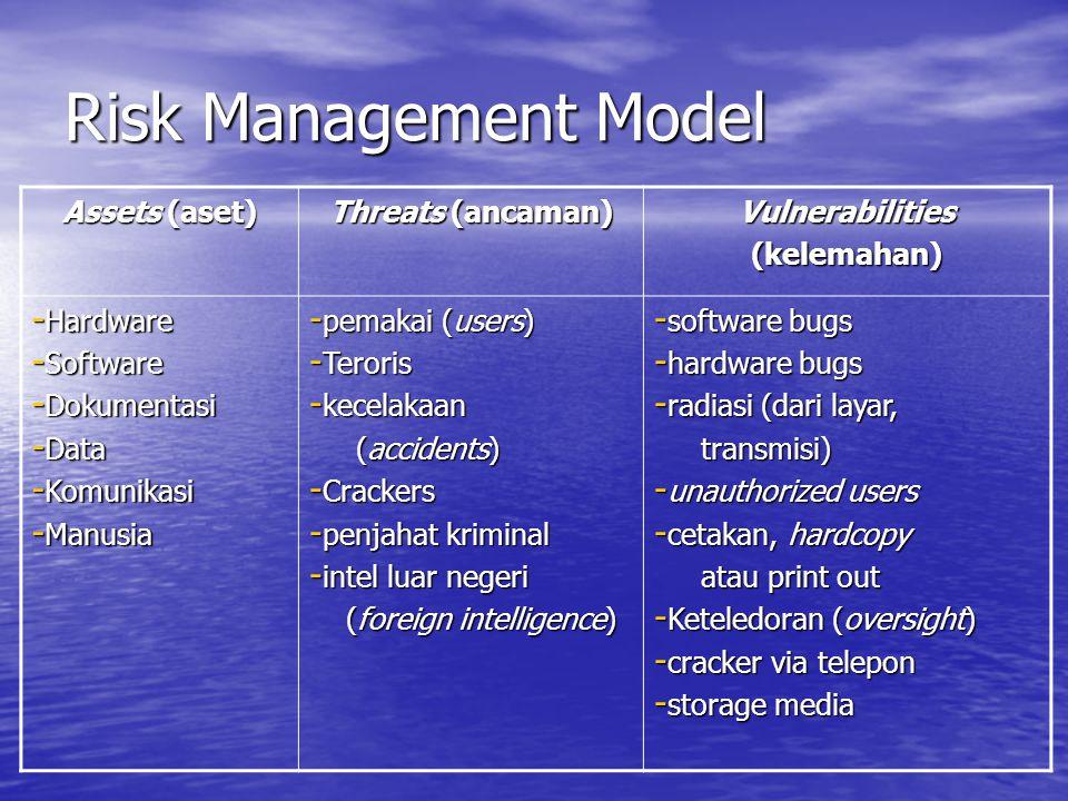 Risk Management Model Assets (aset) Threats (ancaman) Vulnerabilities