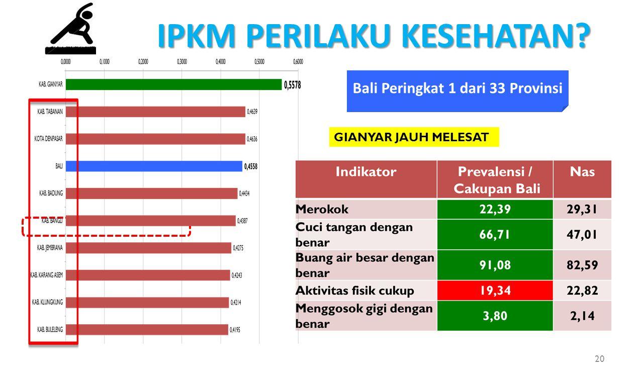 Bali Peringkat 1 dari 33 Provinsi