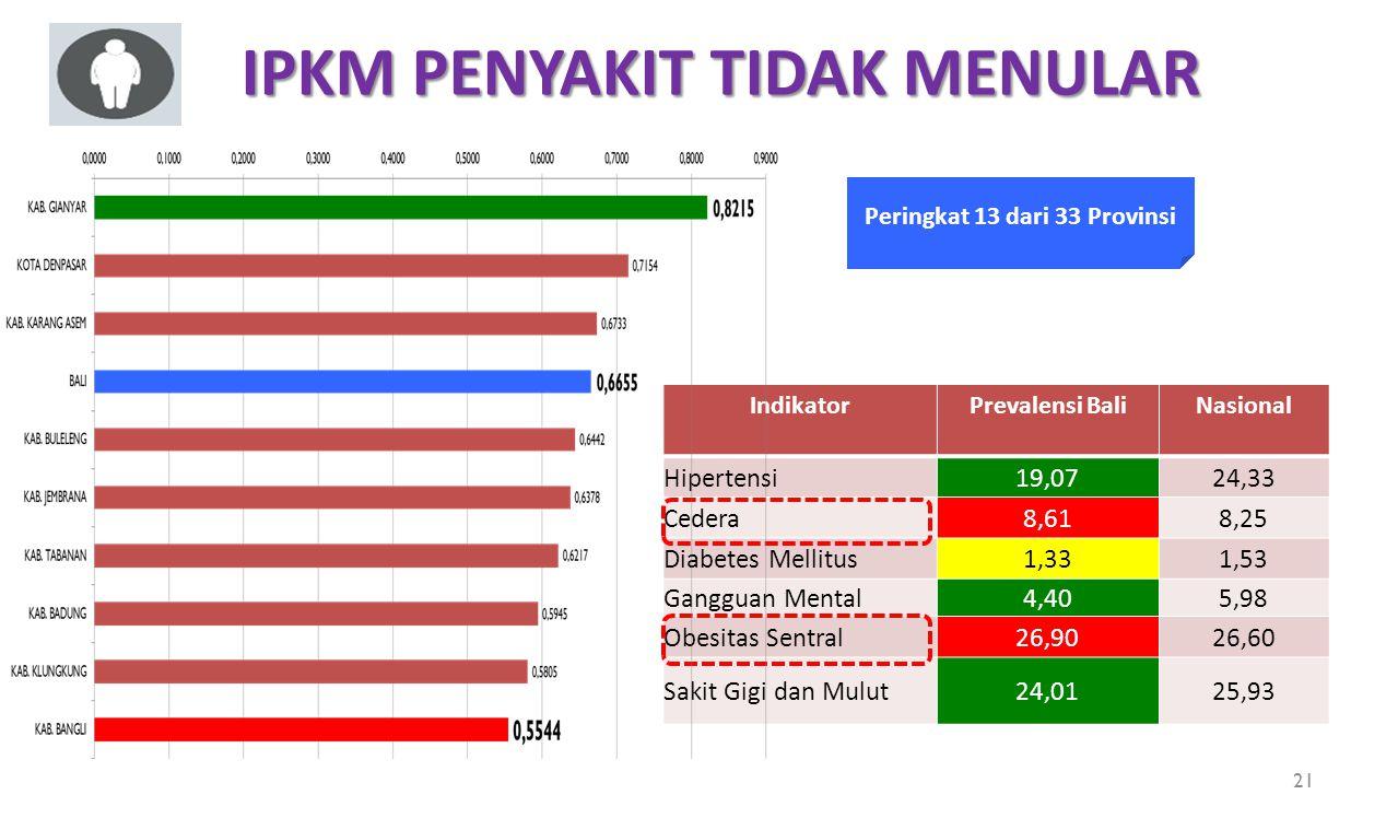 Peringkat 13 dari 33 Provinsi