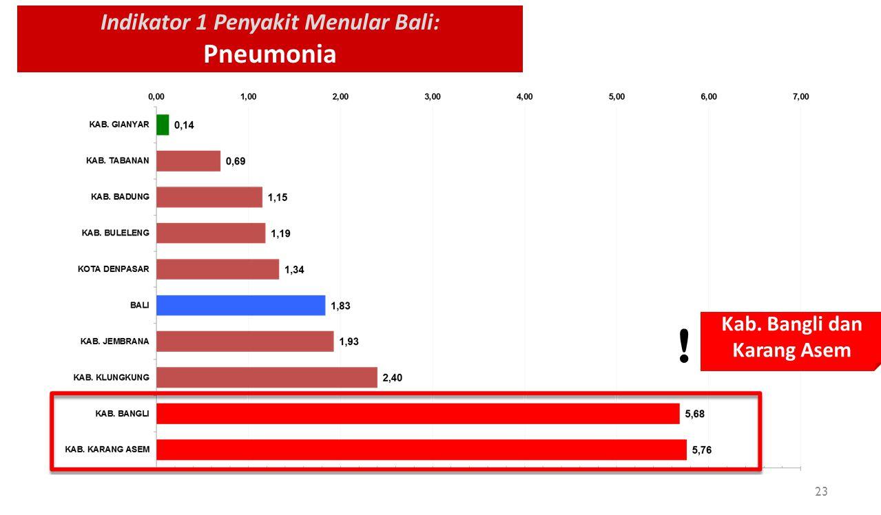 Indikator 1 Penyakit Menular Bali: Pneumonia