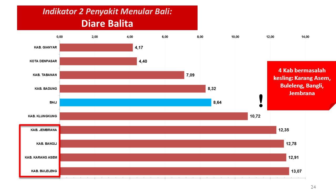 Indikator 2 Penyakit Menular Bali: Diare Balita