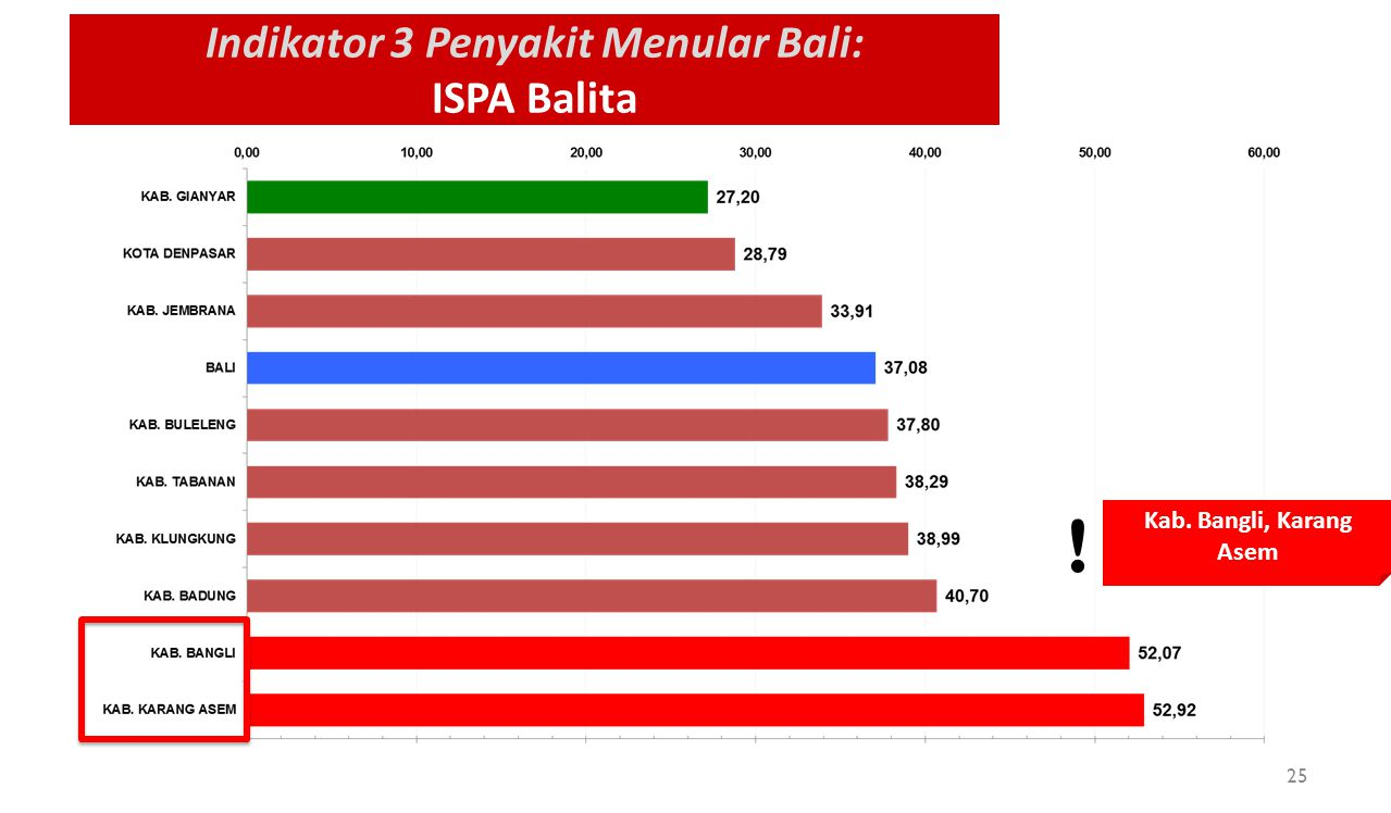 Indikator 3 Penyakit Menular Bali: ISPA Balita