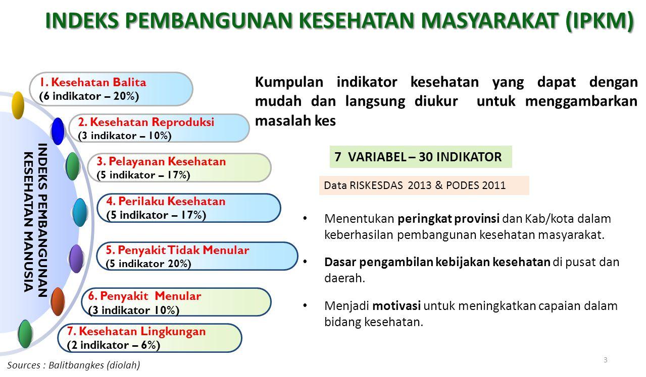 INDEKS PEMBANGUNAN KESEHATAN MASYARAKAT (IPKM)