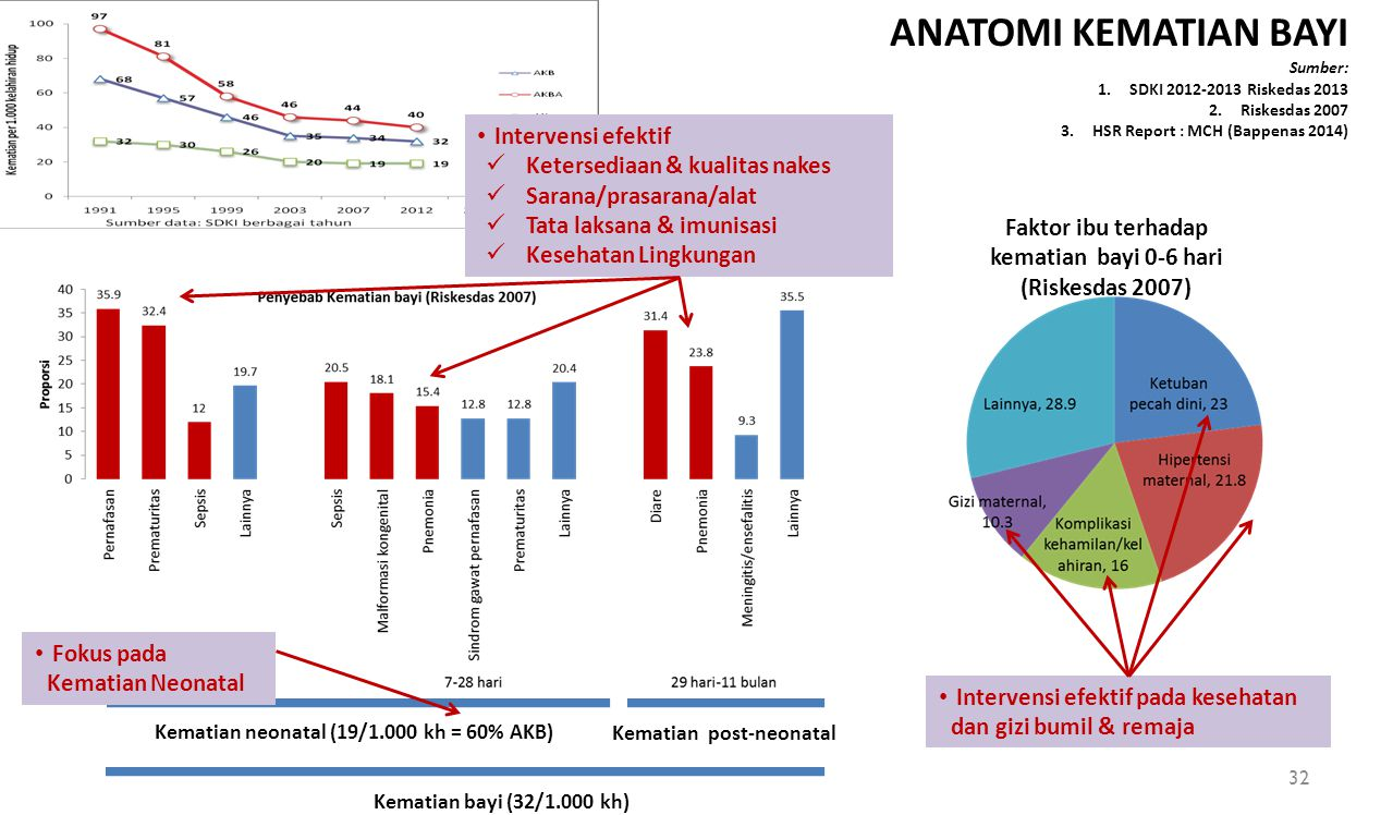 Faktor ibu terhadap kematian bayi 0-6 hari (Riskesdas 2007)