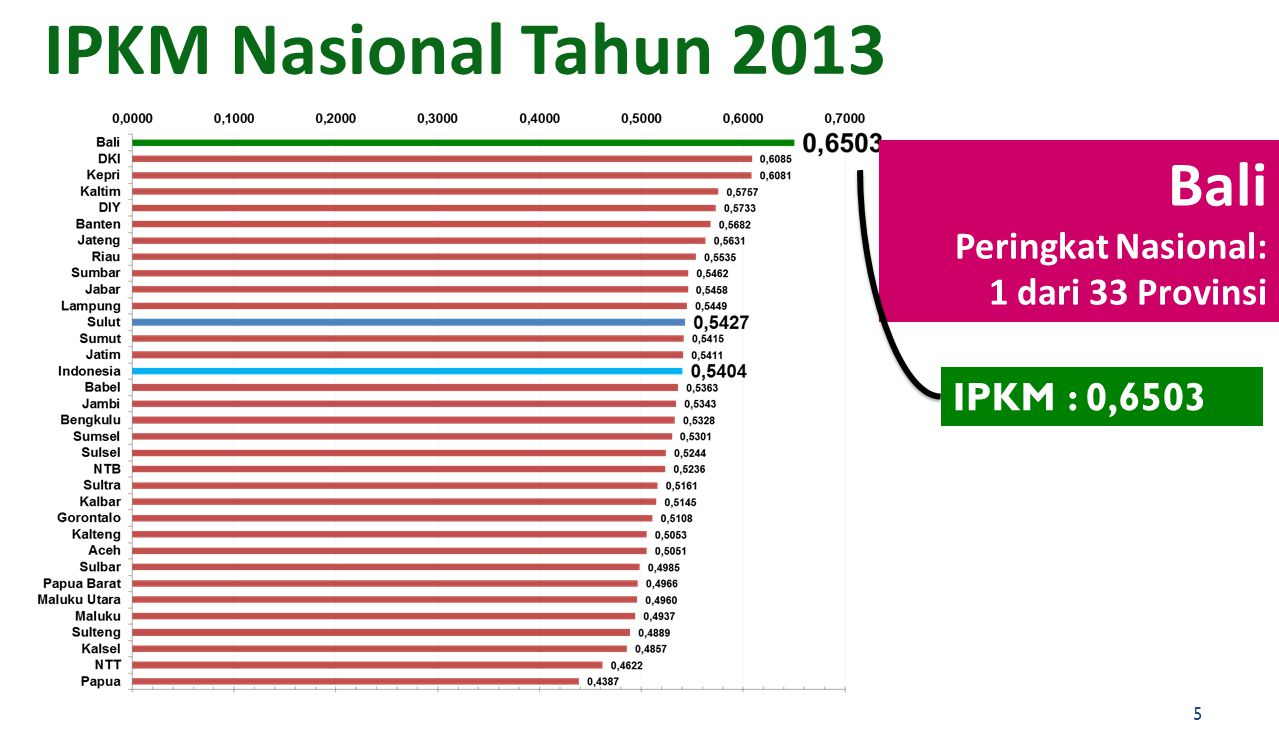 IPKM Nasional Tahun 2013 Bali IPKM : 0,6503 Peringkat Nasional: