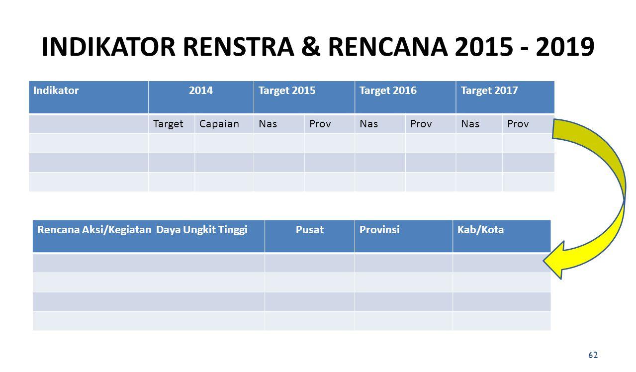 INDIKATOR RENSTRA & RENCANA 2015 - 2019