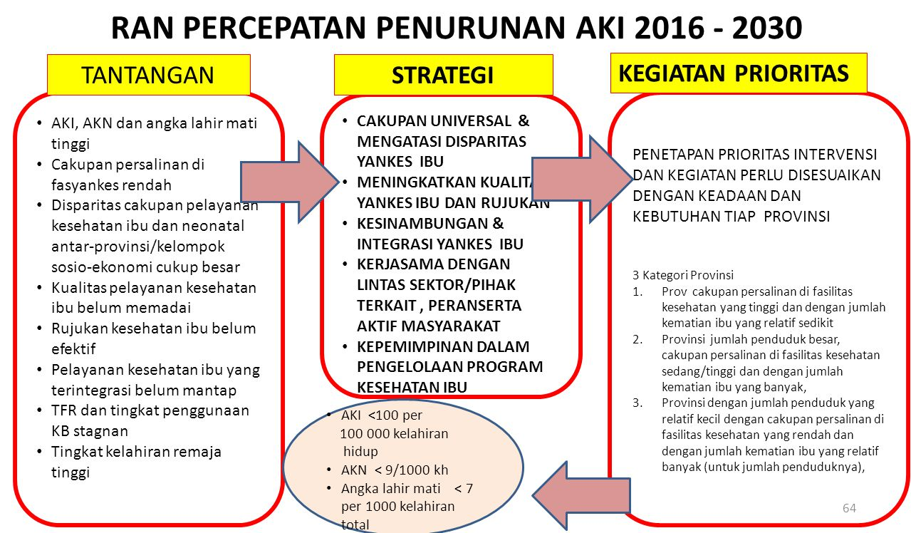 RAN PERCEPATAN PENURUNAN AKI 2016 - 2030