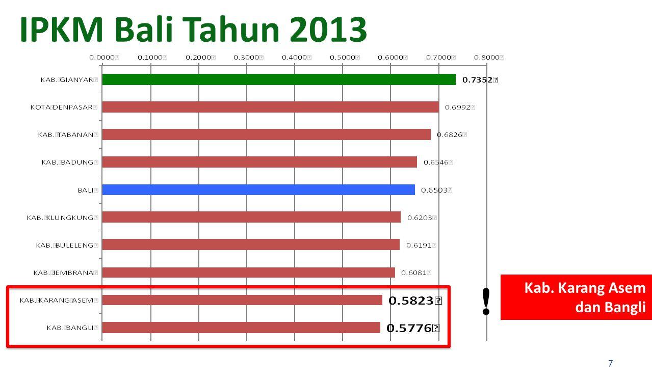 IPKM Bali Tahun 2013 ! Kab. Karang Asem dan Bangli