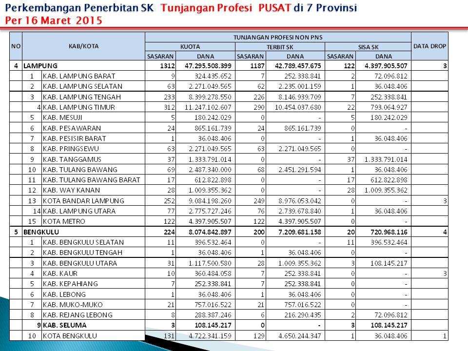 Perkembangan Penerbitan SK Tunjangan Profesi PUSAT di 7 Provinsi