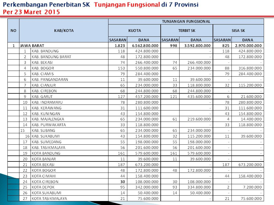 Perkembangan Penerbitan SK Tunjangan Fungsional di 7 Provinsi