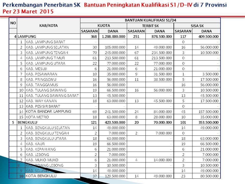 Perkembangan Penerbitan SK Bantuan Peningkatan Kualifikasi S1/D-IV di 7 Provinsi