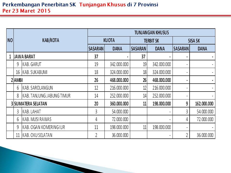 Perkembangan Penerbitan SK Tunjangan Khusus di 7 Provinsi
