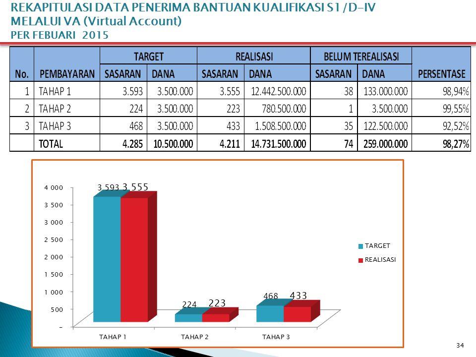 REKAPITULASI DATA PENERIMA BANTUAN KUALIFIKASI S1/D-IV