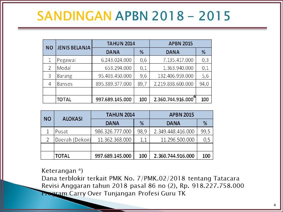 SANDINGAN APBN 2018 - 2015 * Keterangan *)