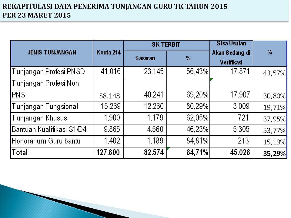 REKAPITULASI DATA PENERIMA TUNJANGAN GURU TK TAHUN 2015