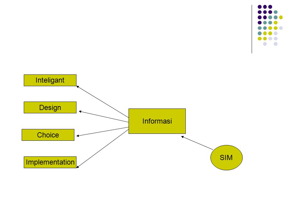 Inteligant Design Informasi Choice SIM Implementation