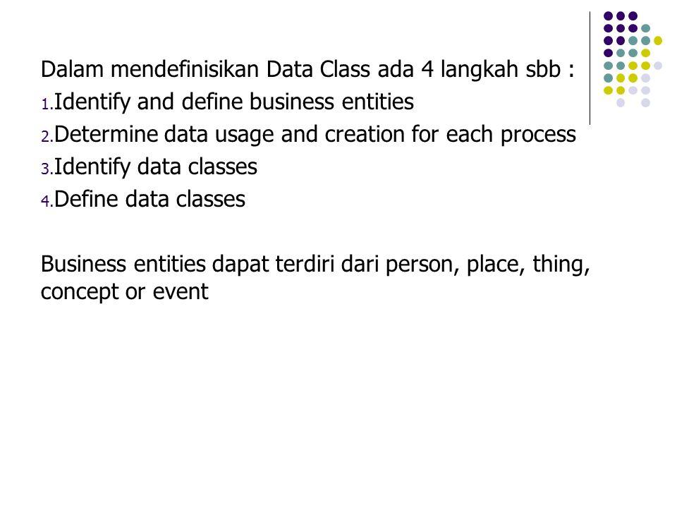 Dalam mendefinisikan Data Class ada 4 langkah sbb :