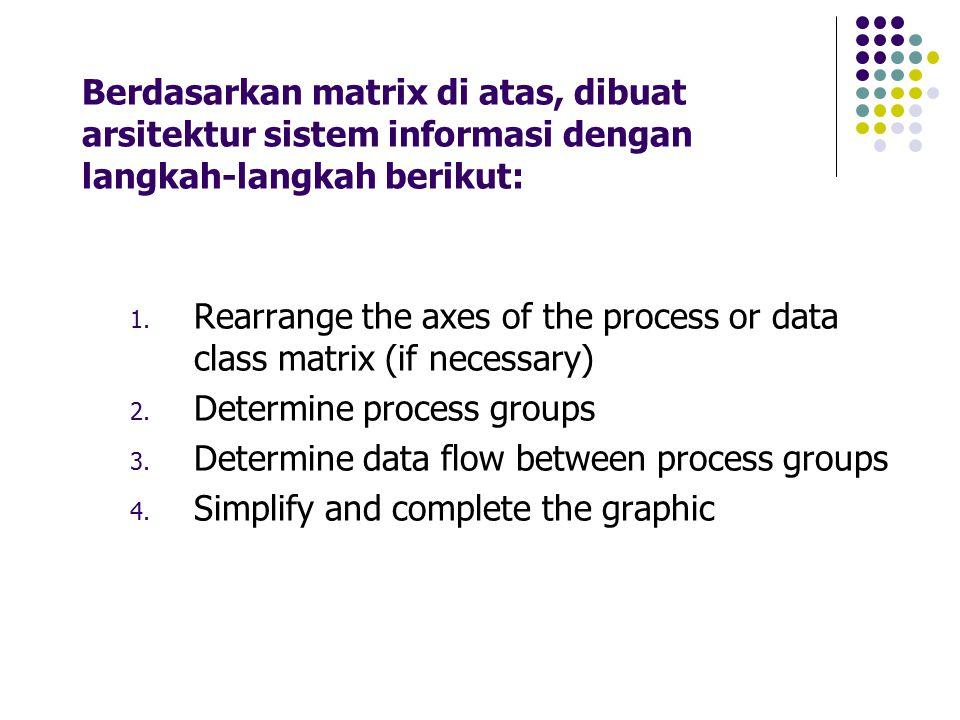 Berdasarkan matrix di atas, dibuat arsitektur sistem informasi dengan langkah-langkah berikut: