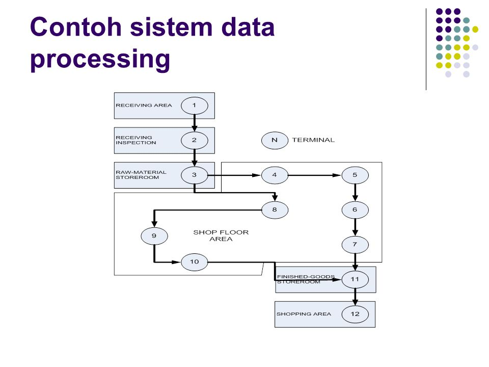 Contoh sistem data processing