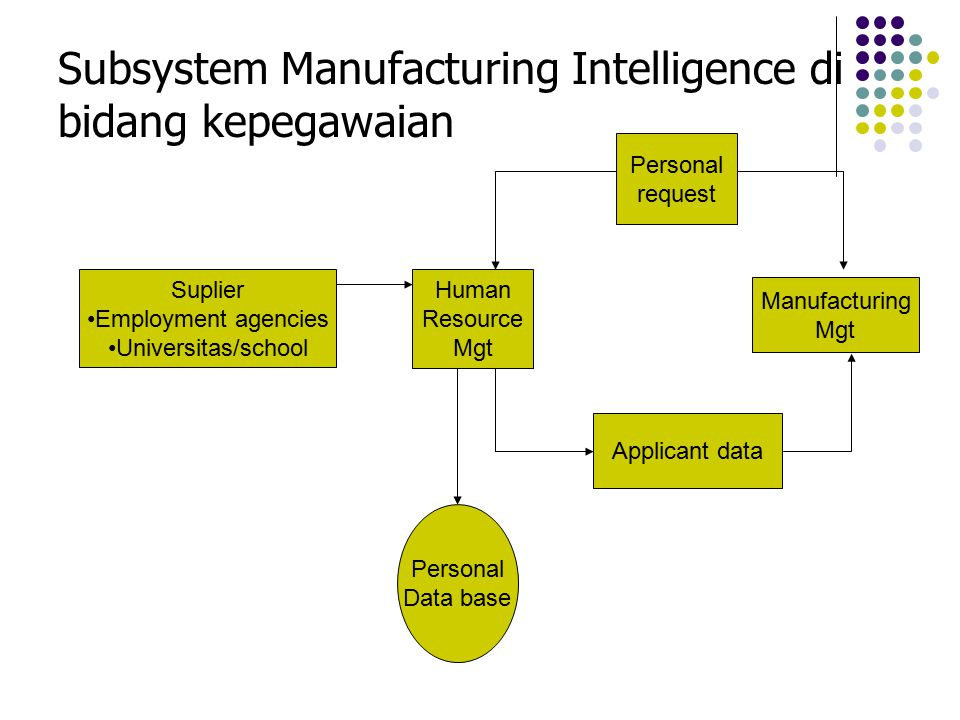 Subsystem Manufacturing Intelligence di bidang kepegawaian