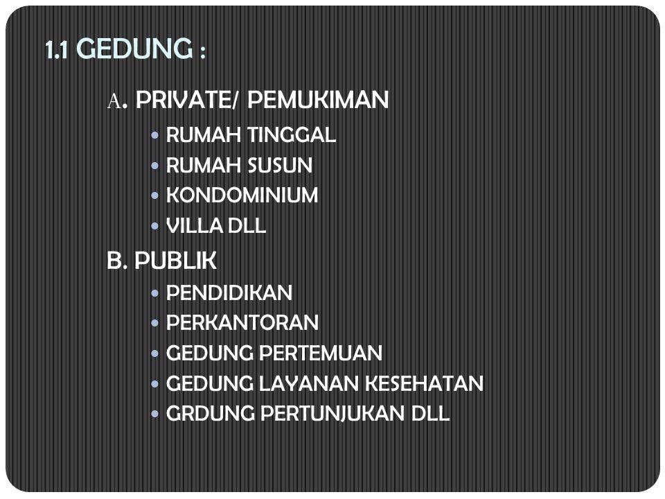 1.1 GEDUNG : A. PRIVATE/ PEMUKIMAN B. PUBLIK RUMAH TINGGAL RUMAH SUSUN