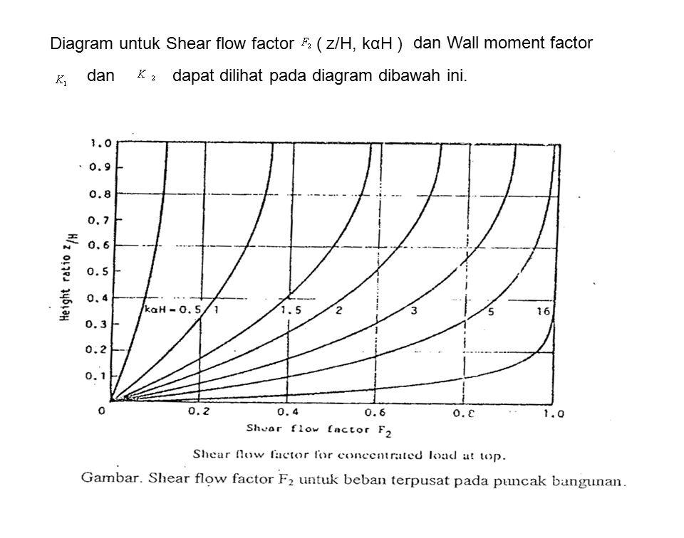 Diagram untuk Shear flow factor
