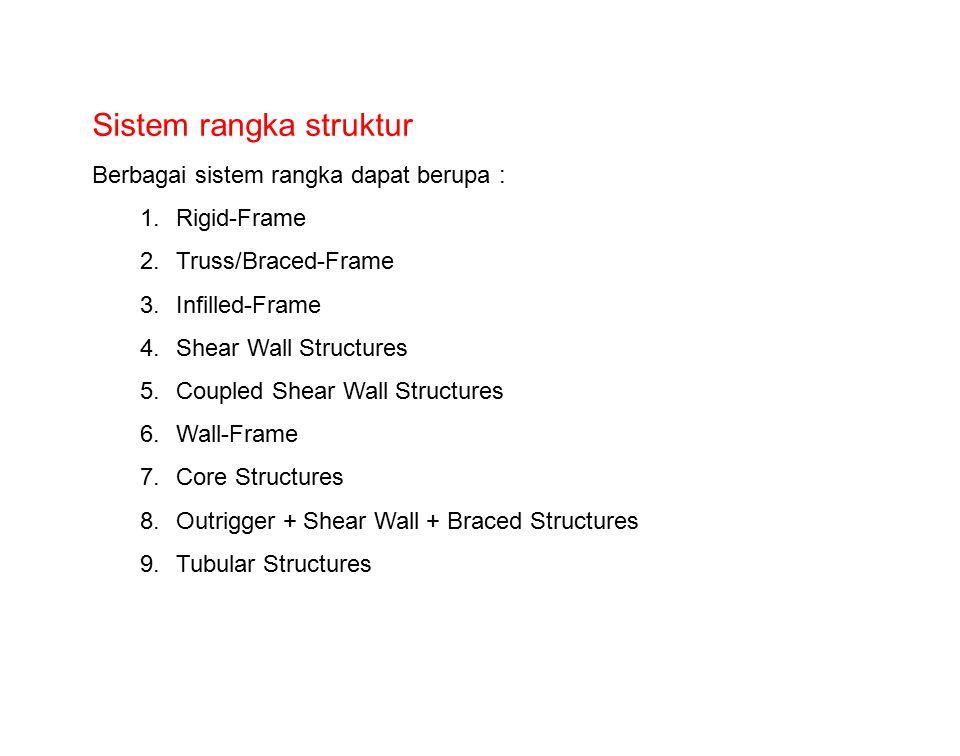 Sistem rangka struktur
