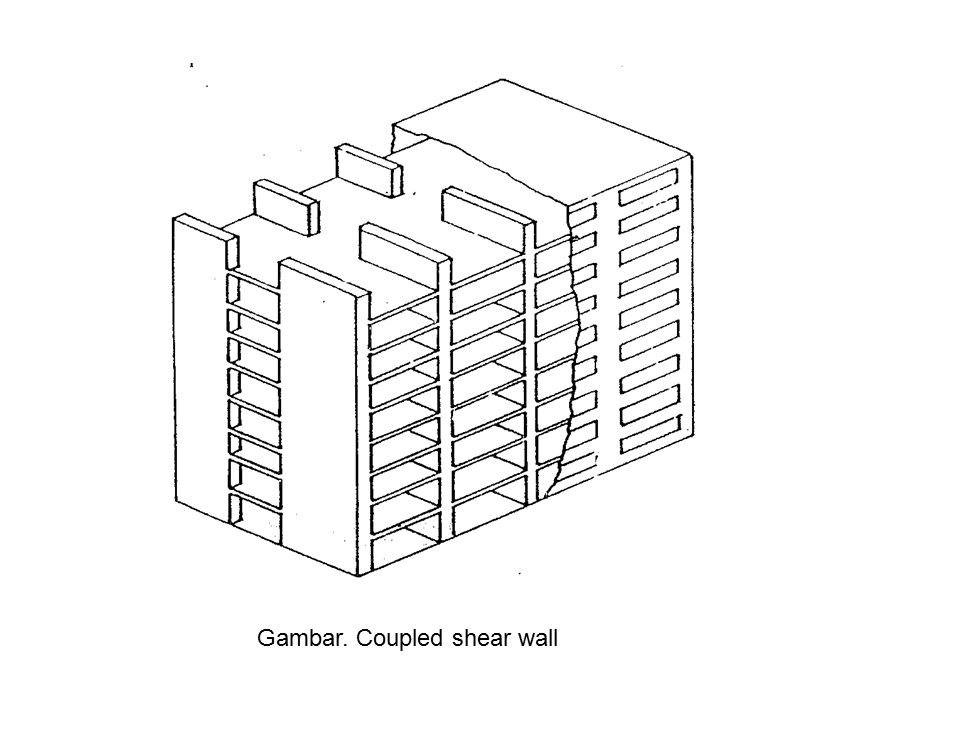 Gambar. Coupled shear wall